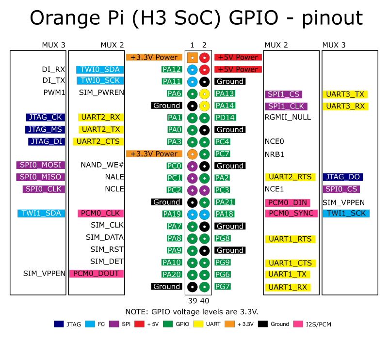 PNG orange pi pinout