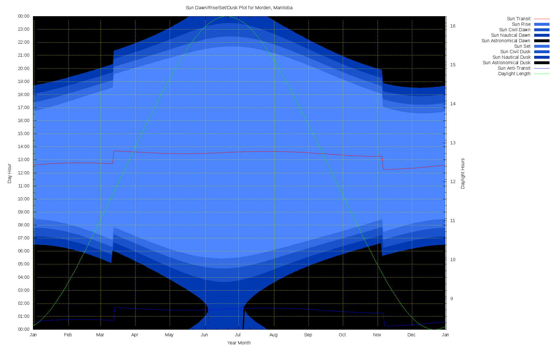 PNG sun rise/set plot